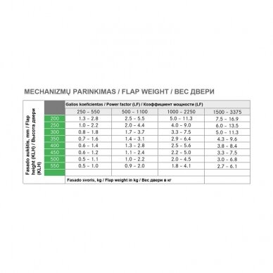 Kinvaro T-SLIM mechanizmų su integruota švelnaus stabdymo sistema komplektas 5